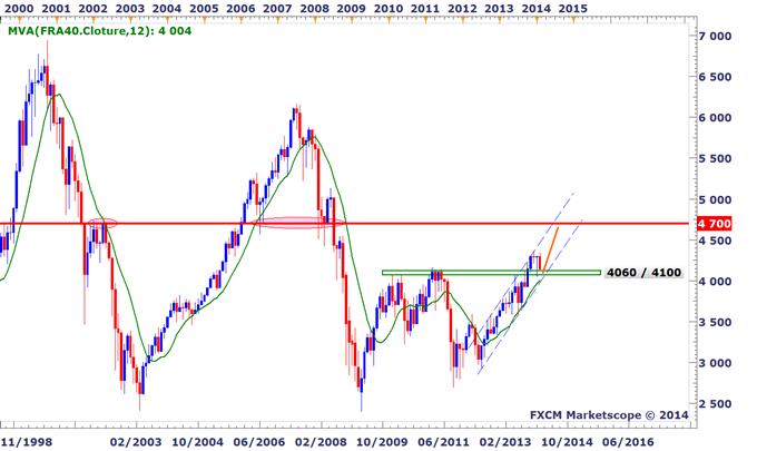 Tour_des_indices_boursiers_mondiaux_-_Jusqou_les_marches_peuvent_ils_corriger_body_FRA40.png, Tour d'horizon des indices boursiers mondiaux - Jusqu'où les marchés peuvent-ils corriger ?