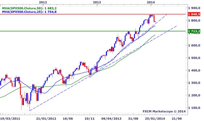 Tour d'horizon des indices boursiers mondiaux - Jusqu'où les marchés peuvent-ils corriger ?