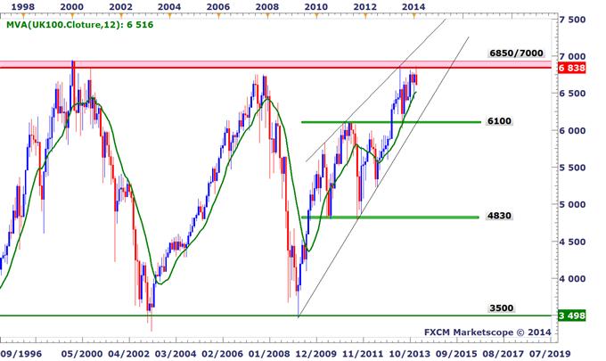 Tour_des_indices_boursiers_mondiaux_-_Jusqou_les_marches_peuvent_ils_corriger_body_UK100.png, Tour d'horizon des indices boursiers mondiaux - Jusqu'où les marchés peuvent-ils corriger ?