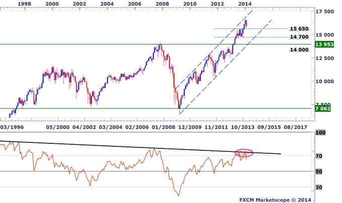 Tour_des_indices_boursiers_mondiaux_-_Jusqou_les_marches_peuvent_ils_corriger_body_US30.png, Tour d'horizon des indices boursiers mondiaux - Jusqu'où les marchés peuvent-ils corriger ?