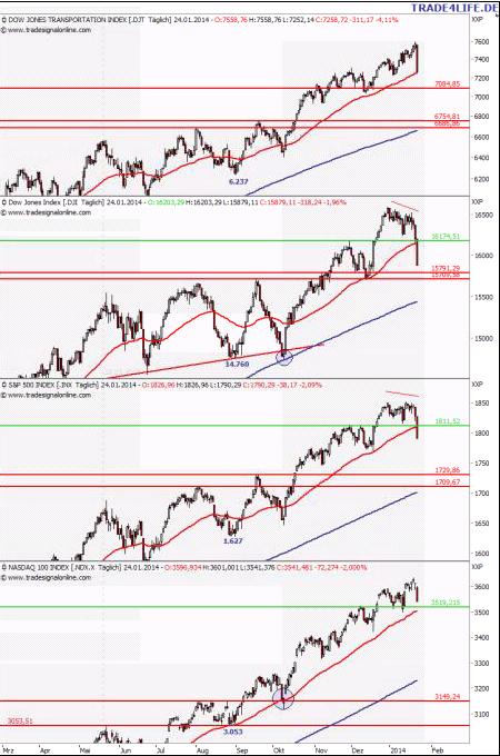 US-Aktienmarkt-Update_Heftiger_Rueckschlag_body_Picture_2.png, US-Aktienmarkt-Update: Heftiger Rückschlag