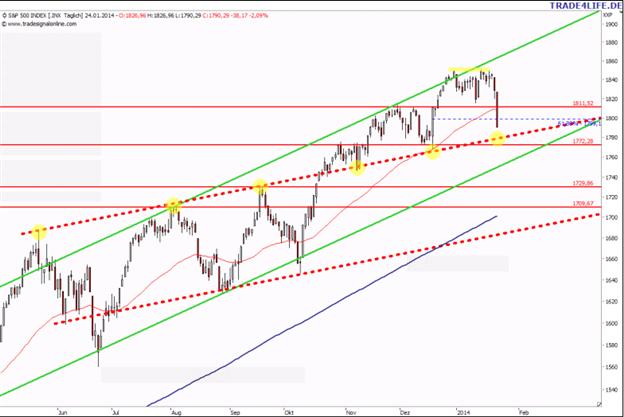 US-Aktienmarkt-Update: Heftiger Rückschlag