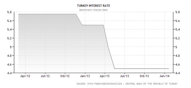 USD/TRY: türkische Notenbank in der Bredouille, aggressive Zinserhöhung notwendig, sonst droht der TRY-Kollaps