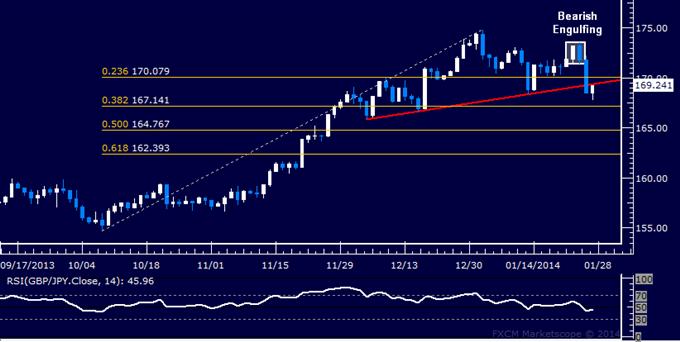 Forex: GBP/JPY Technical Analysis – Key Trend Line Broken