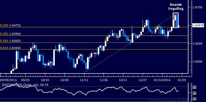 Forex: GBP/USD Technical Analysis – Bearish Reversal on Hand?
