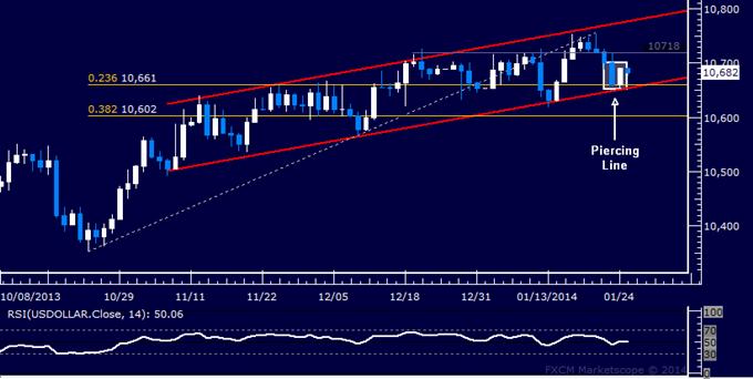 Forex: US Dollar Technische Analyse – Ist Aufwärtstrend für Wiederaufnahme bereit?