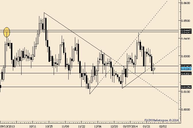 NZD/USD Slips Under Short Term Support Line