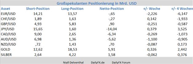 EUR/USD – Großspekulanten treten seit Jahresbeginn vom Euro zurück