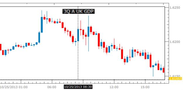 Learn_forex_euro_open_market_body_Picture_1.png, من المحتمل أن يستهدف الجنيه الاسترليني ذروات جديدة إثر الأرقام القويّة للناتج المحلي الإجمالي البريطاني للفصل الرابع