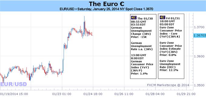 Learn_forex_trading_euro_usd_body_Picture.png, تسارع اليورو الصعودي يبدأ إثر البيانات الأفضل- هل ستدفع معدّلات إقراض اليورو لليلة واحدة المركزي الأوروبي للتحرّك؟