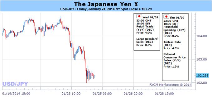 Learn_forex_trading_jpy_usd_body_Pic.png, تذبذبات الين الياباني باتت شبه مضمونة وسط أسبوع هامّ بالنسبة الى الأسواق