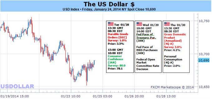 Learn_forex_trading_usd_dollar_body_Picture_5.png, الدولار الأميركي مستعدّ للتقدّم سواء إنهارت الأسهم أو أقرّ بنك الاحتياطي الفدرالي تقليصًا جديدًا
