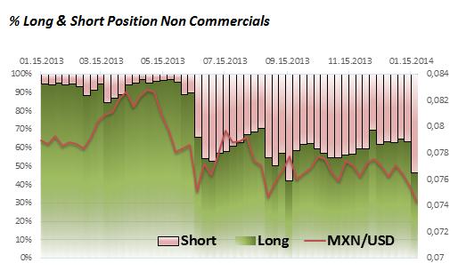 ND_Mex._Peso_28.01._body_Picture_2.png, MXN/USD - Großspekulanten setzen mehrheitlich auf den US-Dollar
