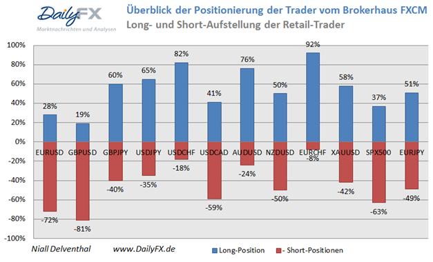 ND_SSI_EURUSD_Sentiment_im_EURUSD__body_Picture_14.png, Retail-Sentiment im EUR/USD - Private setzen verstärkt auf den Euro