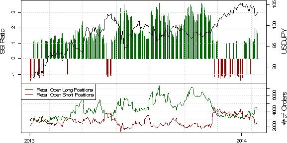 Dailyfx plus trading signals