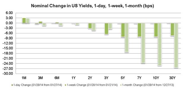 USD/JPY Falls Back Below ¥103 as Weak Durable Goods Add Concern