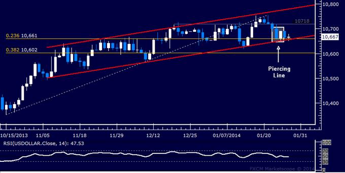 dailyclassics_us_dollar_index_body_Picture_12.png, Forex: US Dollar Technische Analyse – Warten auf Anstieg