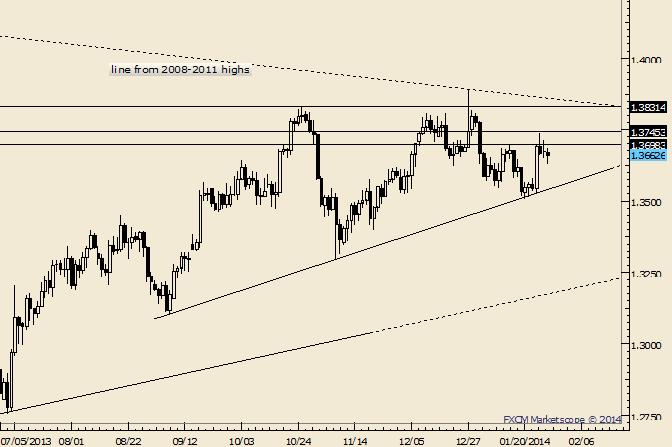 eliottWaves_eur-usd_1_body_Picture_10.png, EUR/USD: 1,3550 und 1,3750 sind handelbare Levels für FOMC