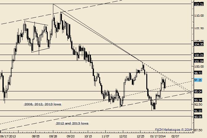 Crude Retraces Dip; Nears Trendline