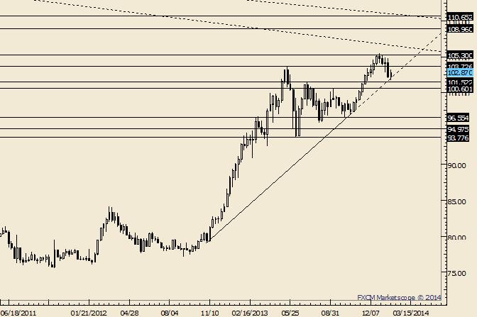 USD/JPY Follows Through on Key Reversal