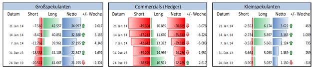 COT_Rohstoffe_29.01.2014_body_Picture_3.png, Wie sind institutionelle Spekulanten vor dem Zinsentscheid der Fed in den Edelmetallmärkten aufgestellt?
