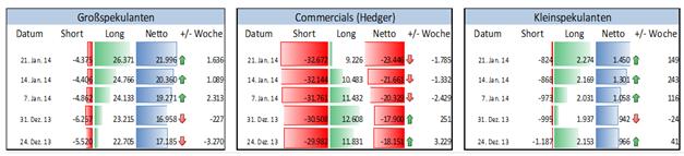 COT_Rohstoffe_29.01.2014_body_Picture_5.png, Wie sind institutionelle Spekulanten vor dem Zinsentscheid der Fed in den Edelmetallmärkten aufgestellt?