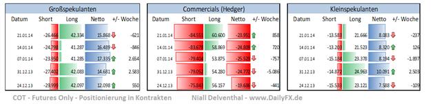COT_Rohstoffe_29.01.2014_body_Picture_7.png, Wie sind institutionelle Spekulanten vor dem Zinsentscheid der Fed in den Edelmetallmärkten aufgestellt?