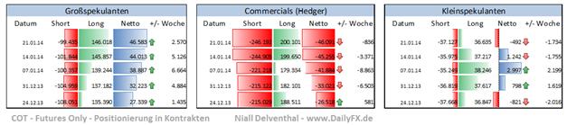 COT_Rohstoffe_29.01.2014_body_Picture_9.png, Wie sind institutionelle Spekulanten vor dem Zinsentscheid der Fed in den Edelmetallmärkten aufgestellt?