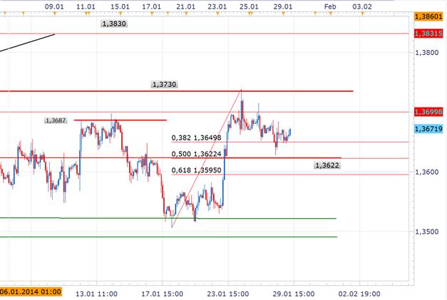 EUR/USD Kurs vor FOMC am Punkt der Entscheidung
