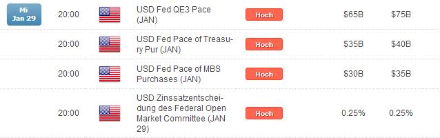 EUR/USD: Taper oder Nicht-Taper, das ist hier die Frage