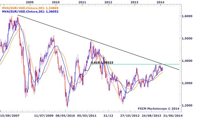 EURUSD : Zone critique à surveiller lors du FOMC, session de trading en live sur DailyFX.fr