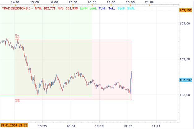 FOMC_Meeting_Weitere_Reduzierung_body_Picture_2.png, FOMC Meeting: Weitere Reduzierung von QE3 um 10 Mrd. USD