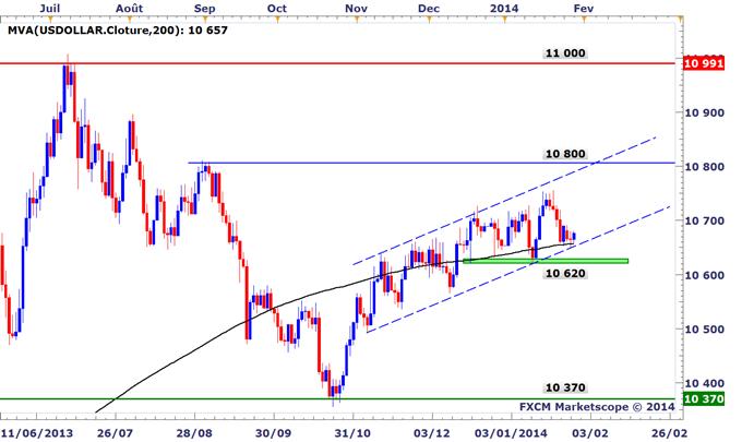 Idée de trading DailyFX : Le Dow Jones-FXCM US Dollar Index sur support avant le FOMC