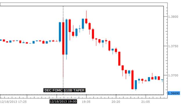 Learn_forex_trading_the_news_fomc_fed_body_Bearish_Euro_amp_JPY_Setup_in_Focus_Ahead_of_FOMC_Meeting_1.png, الأضواء تتسلّط على اليورو الضعيف ومسار الين الياباني قبيل اجتماع مجلس الاحتياطي الفدرالي