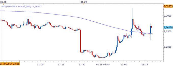 """ND_Fed_29.01.2014_body_SDUJY.jpg, Marktreaktionen """"Risk Off"""": Fed reduziert die Anleihe-Aufkäufe um 10 Mrd."""