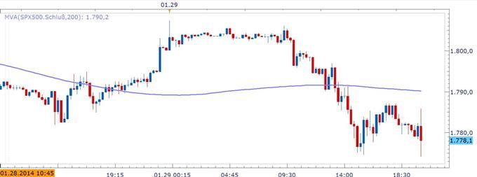 """ND_Fed_29.01.2014_body_SPY.jpg, Marktreaktionen """"Risk Off"""": Fed reduziert die Anleihe-Aufkäufe um 10 Mrd."""