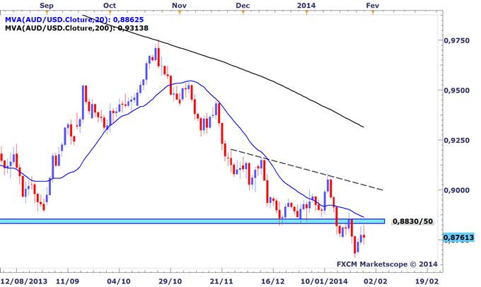 Tour_dhorizon_graphique_des_marches_avant_le_FOMC_body_AUDUSD.png, Tour d'horizon graphique des marchés avant le FOMC
