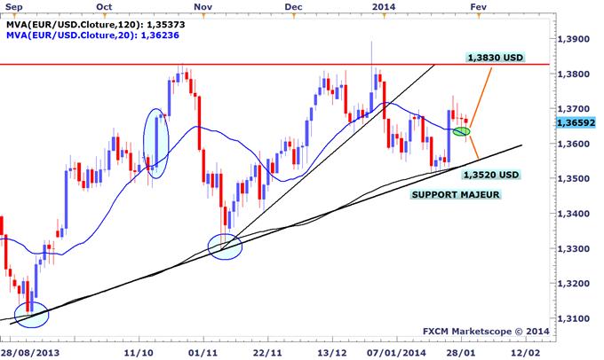Tour_dhorizon_graphique_des_marches_avant_le_FOMC_body_EURUSD.png, Tour d'horizon graphique des marchés avant le FOMC