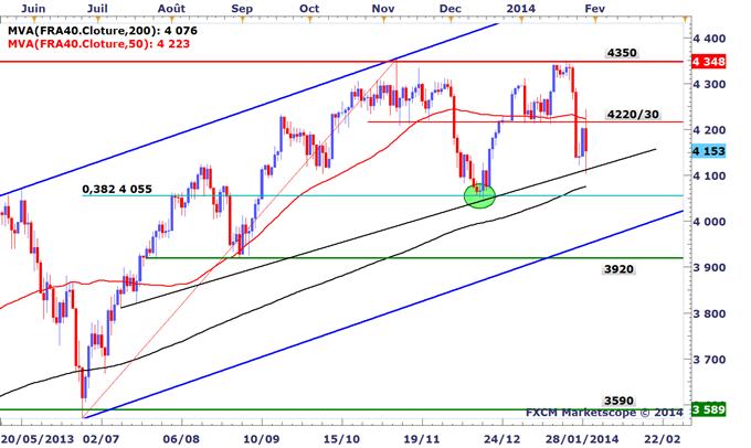 Tour_dhorizon_graphique_des_marches_avant_le_FOMC_body_FRa40.png, Tour d'horizon graphique des marchés avant le FOMC