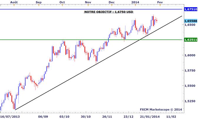 Tour_dhorizon_graphique_des_marches_avant_le_FOMC_body_GBPUSD.png, Tour d'horizon graphique des marchés avant le FOMC