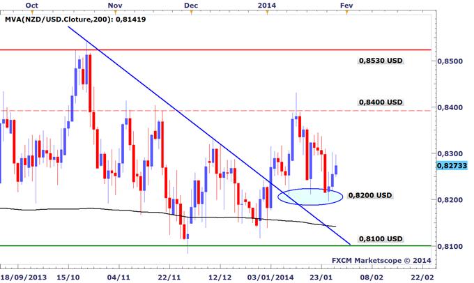 Tour_dhorizon_graphique_des_marches_avant_le_FOMC_body_NZDUSD.png, Tour d'horizon graphique des marchés avant le FOMC