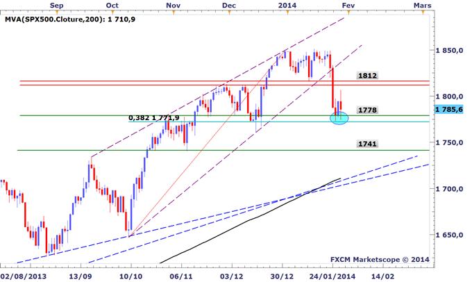 Tour_dhorizon_graphique_des_marches_avant_le_FOMC_body_SP500.png, Tour d'horizon graphique des marchés avant le FOMC