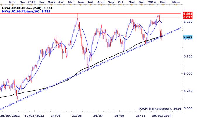 Tour_dhorizon_graphique_des_marches_avant_le_FOMC_body_UK100.png, Tour d'horizon graphique des marchés avant le FOMC