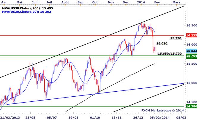 Tour_dhorizon_graphique_des_marches_avant_le_FOMC_body_US30.png, Tour d'horizon graphique des marchés avant le FOMC