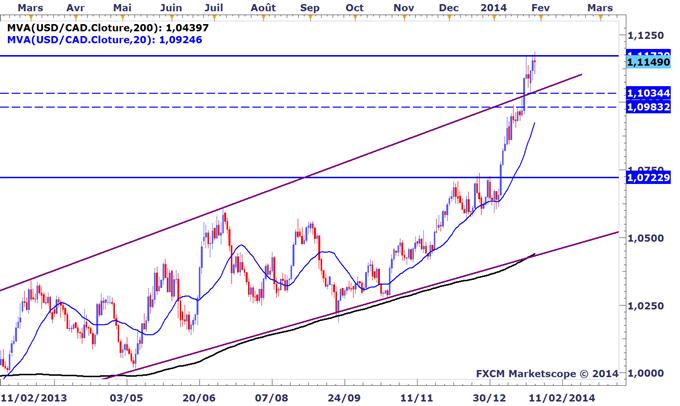 Tour_dhorizon_graphique_des_marches_avant_le_FOMC_body_USDCAD.png, Tour d'horizon graphique des marchés avant le FOMC