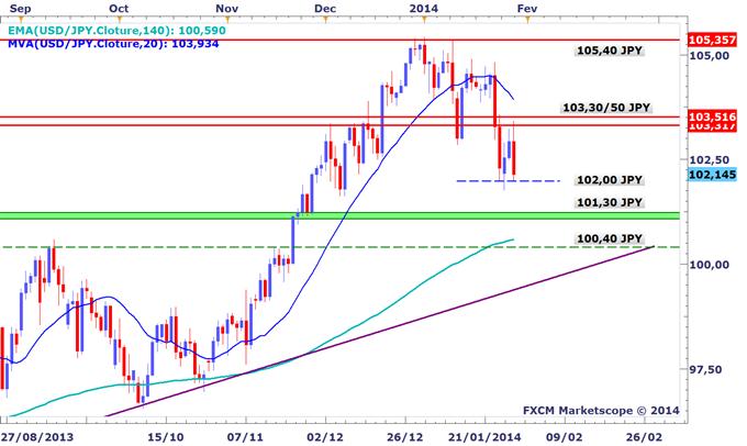 Tour_dhorizon_graphique_des_marches_avant_le_FOMC_body_USDJPY.png, Tour d'horizon graphique des marchés avant le FOMC