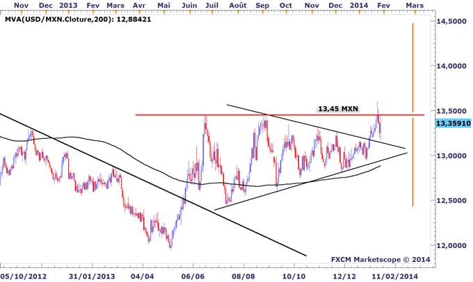 Tour_dhorizon_graphique_des_marches_avant_le_FOMC_body_USDMXN.png, Tour d'horizon graphique des marchés avant le FOMC