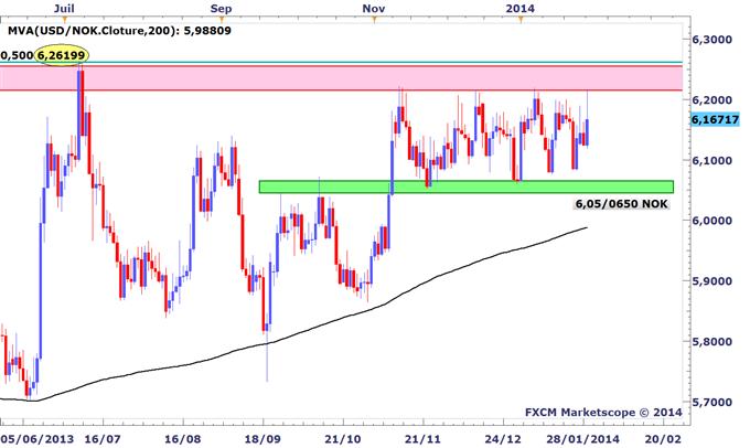 Tour_dhorizon_graphique_des_marches_avant_le_FOMC_body_USDNOK.png, Tour d'horizon graphique des marchés avant le FOMC