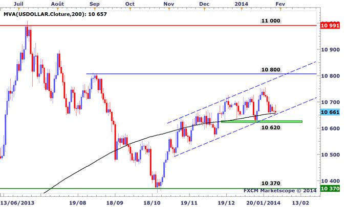 Tour_dhorizon_graphique_des_marches_avant_le_FOMC_body_USDOLLAR.png, Tour d'horizon graphique des marchés avant le FOMC
