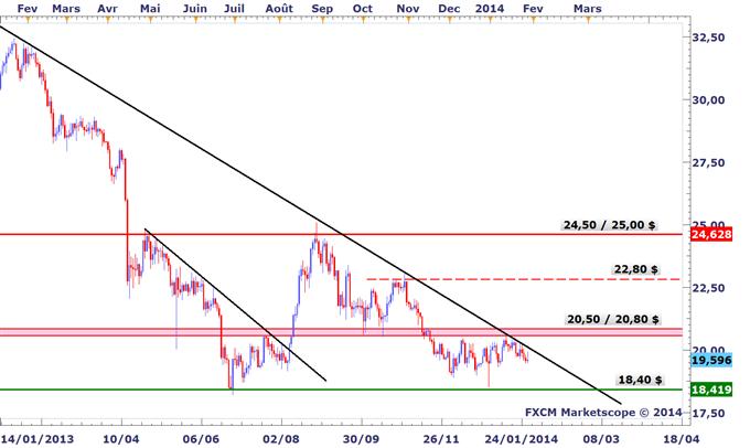 Tour_dhorizon_graphique_des_marches_avant_le_FOMC_body_XAGUSD.png, Tour d'horizon graphique des marchés avant le FOMC